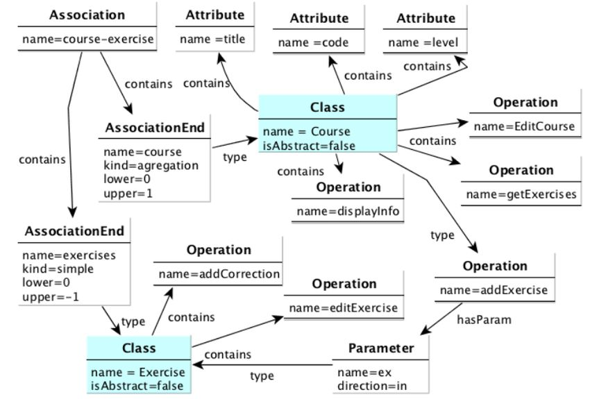 Example of a graph representing the UML class diagram modeled in ...