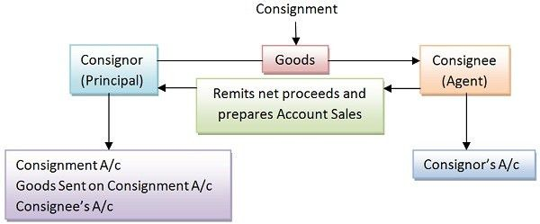 Difference Between Consignment and Sale (with Comparison Chart ...