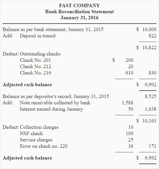 Bank reconciliation statement - Accounting for Management