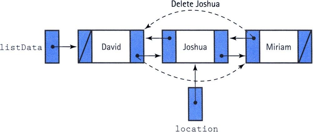 Doubly linked list in Java - Linked List Data Structures In Java