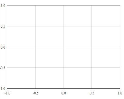 javascript - How to Display a Blank Graph with Flot - Stack Overflow