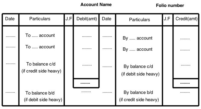 Journal and Ledger - Finance and Accounting simplified