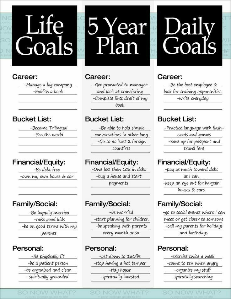 The 3 Steps to a 5 Year Plan | Journal, Bullet and Personal ...