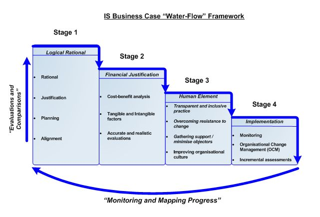 IS Business Case | So Opinionated ...