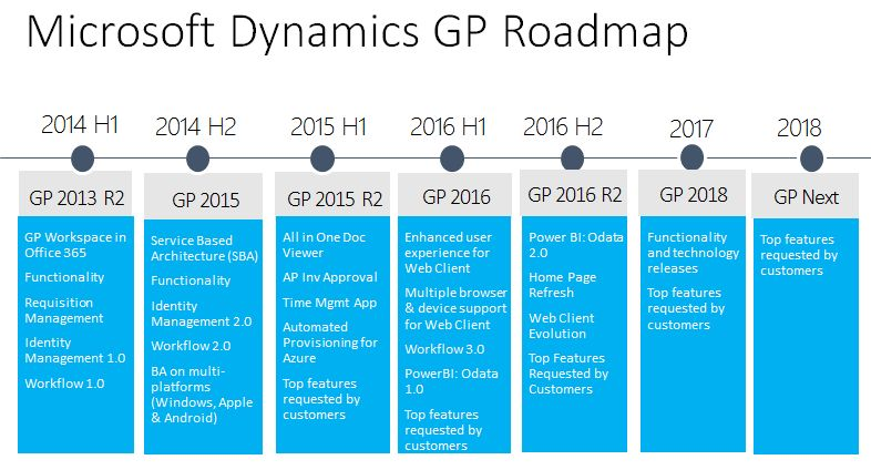 Microsoft Dynamics GP Roadmap For 2016 R2 & Later | azurecurve ...