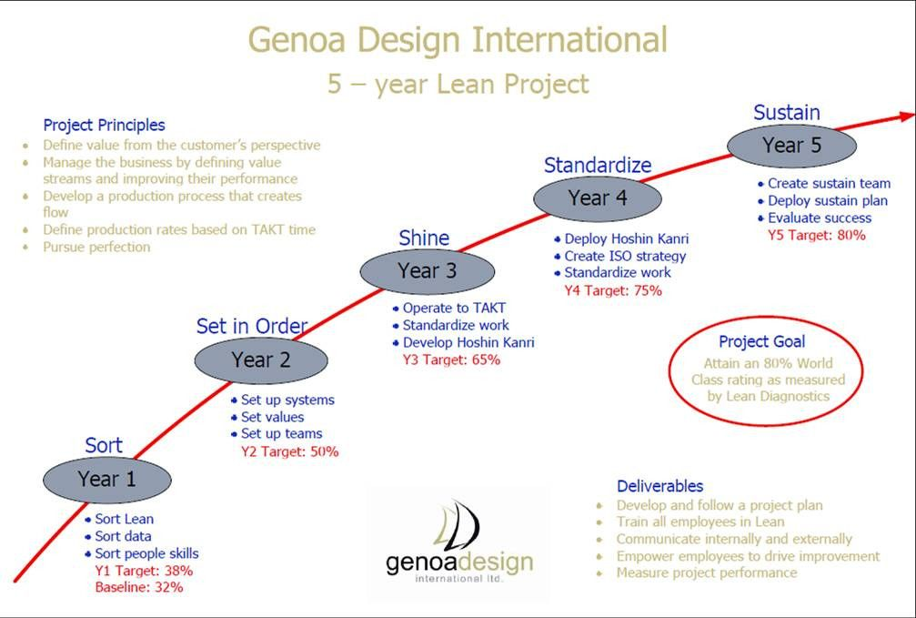 Genoa's lean lessons
