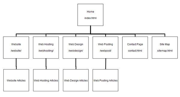 Website Storyboarding | Examples, How To and Sitemap