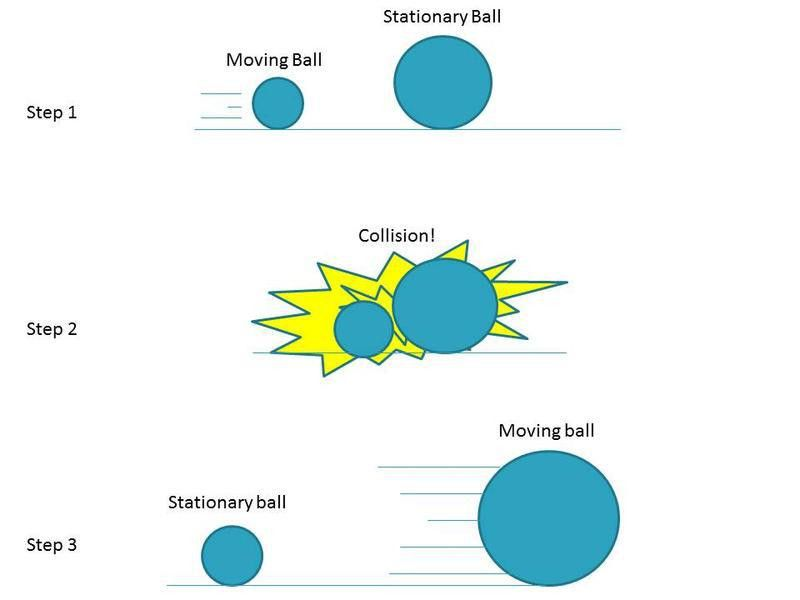 Research the Topic - What is Newton's third law of motion? Part 2