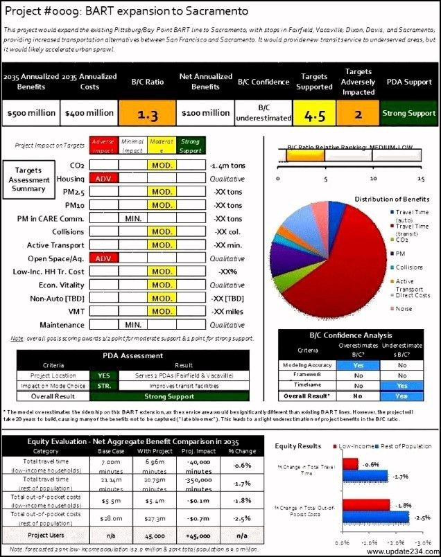 Project Management Cost Benefit Analysis Template - Template ...