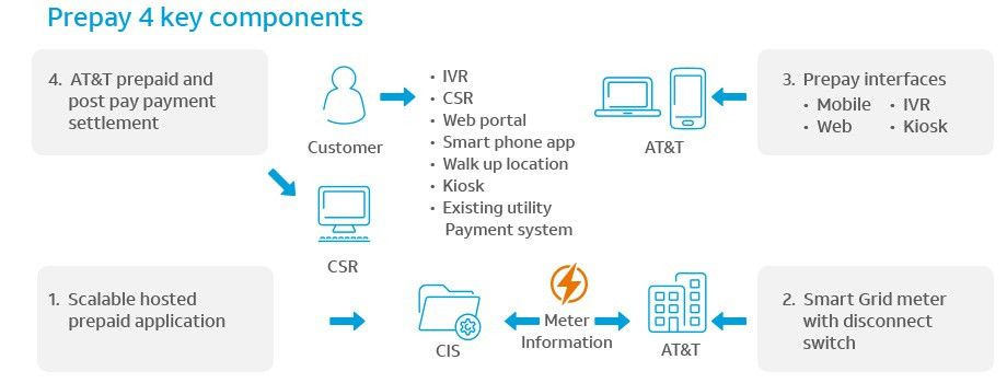 AT&T Prepaid Utility Billing and Metering Solutions
