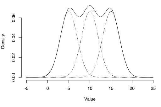 Mixture Distribution: Definition and Examples