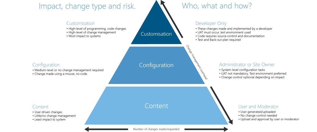 SharePoint-Governance-Framework