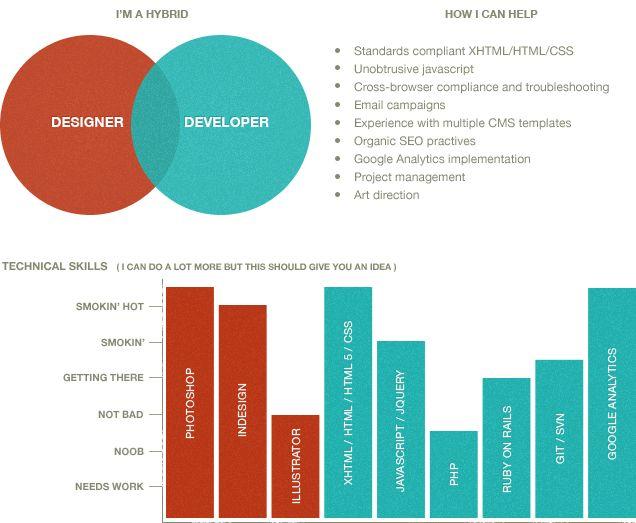 Web Designer + Front-End Developer + SEO + Analytics in Charlotte ...