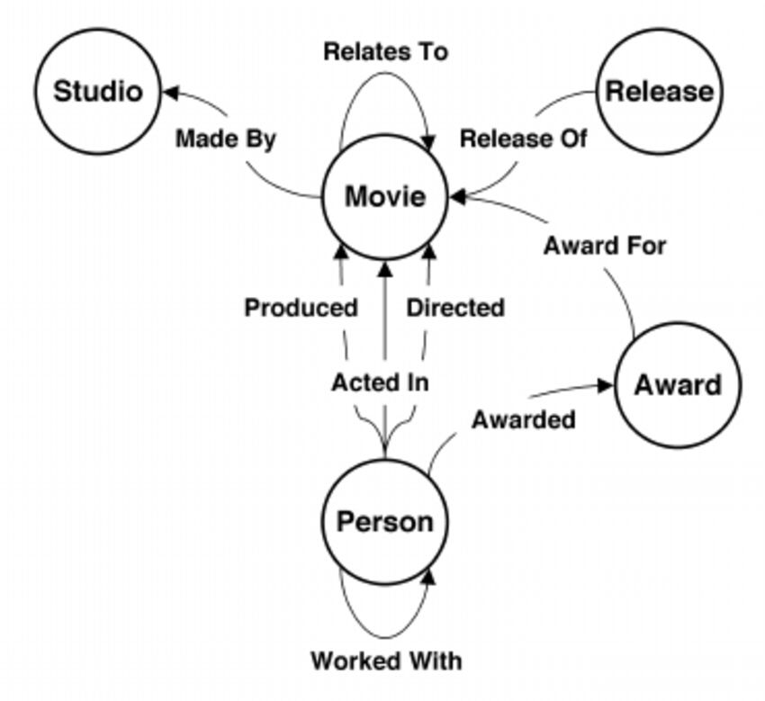 Example schema for data from the Internet Movie Database.