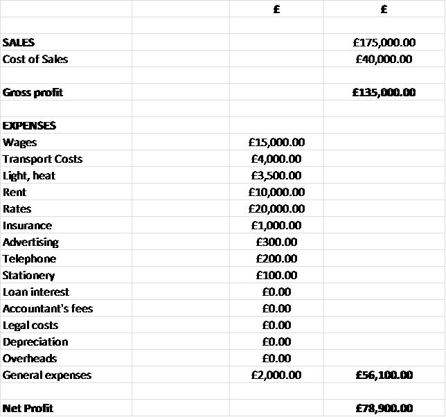 Accounting and Bookkeeping Ch4 - The Profit and Loss Account ...