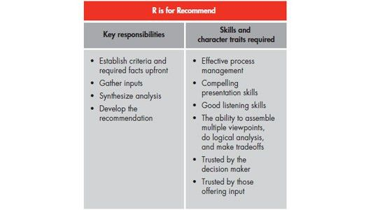 Great decisions—Not a solo performance - Bain & Company