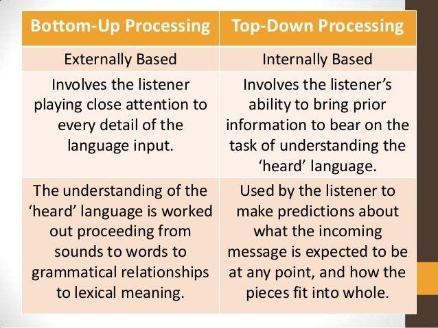 Psychlopedia - Bottom-up processing
