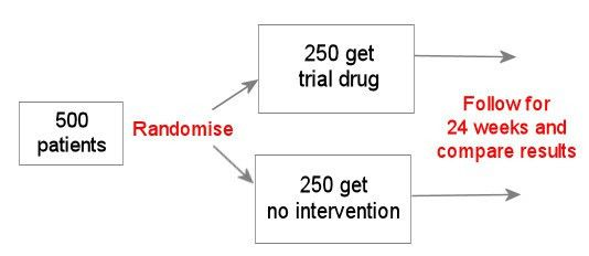 8. 7 Randomised, double-blind, placebo-controlled trials ...