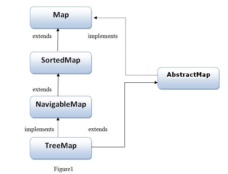 TreeMap Tutorial In Java With Example