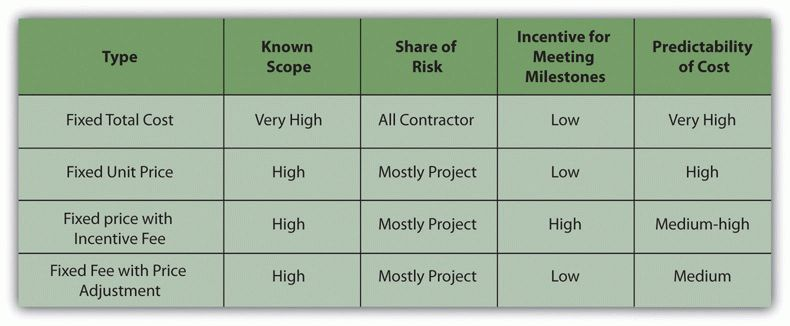 9.5 Selecting the Type of Contract | Project Management for ...