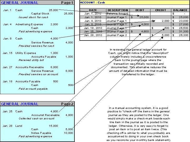 The General Ledger - Account Posting and Journal Entry Examples