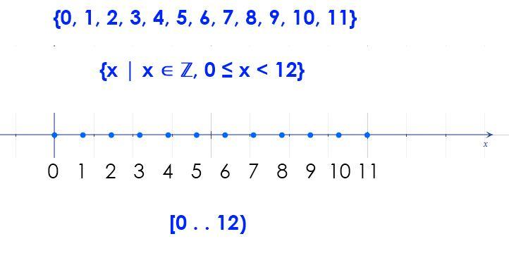 Set Notation - Integers Less than 12