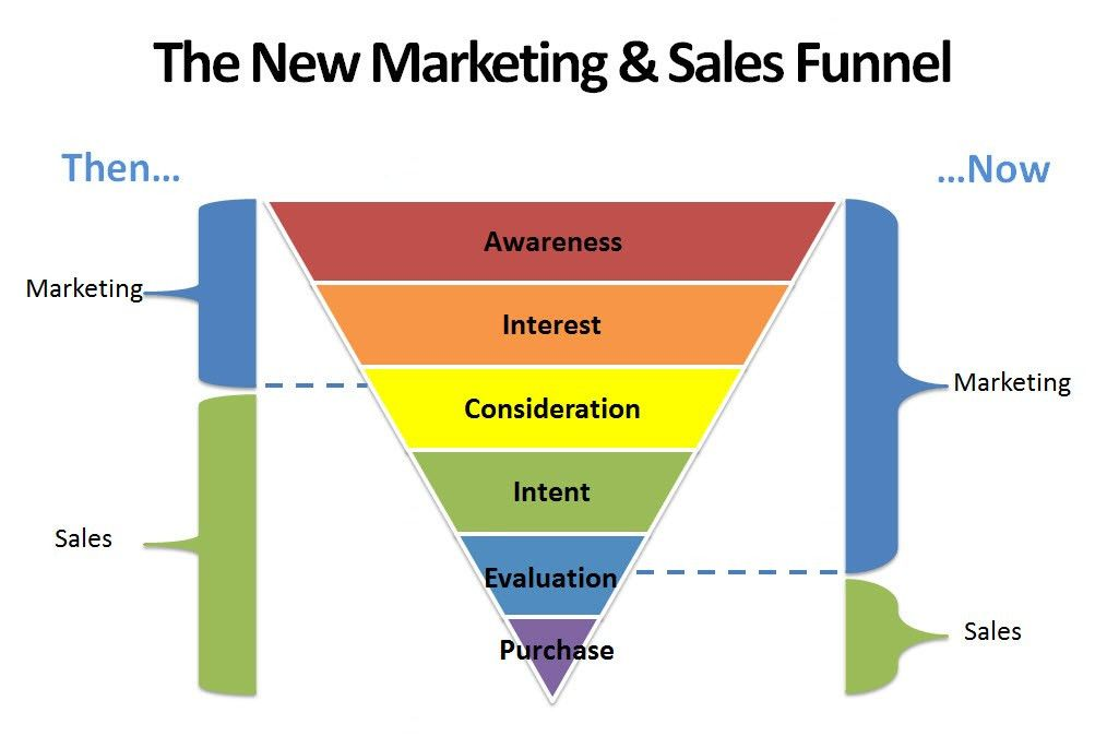 Sales Funnel - What You Need To Know To Sell More