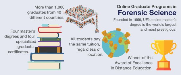 Forensic Science Online Programs   University of Florida