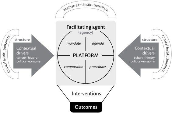 How does institutional embeddedness shape innovation platforms? A ...