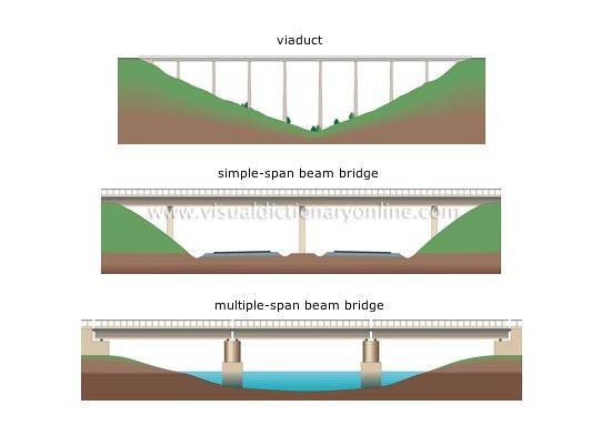 TRANSPORT & MACHINERY :: ROAD TRANSPORT :: FIXED BRIDGES ...