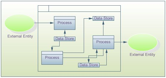 Data Flow Diagram Software, Create data flow diagrams rapidly with ...