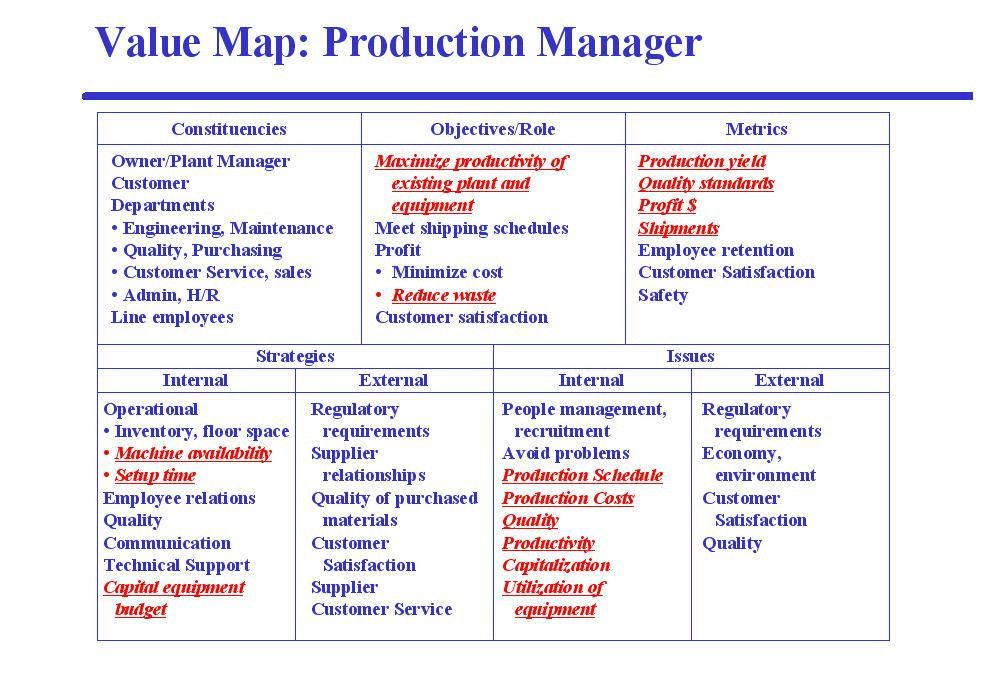 Customer Value Mapping (Business Value Mapping) » Sales ...