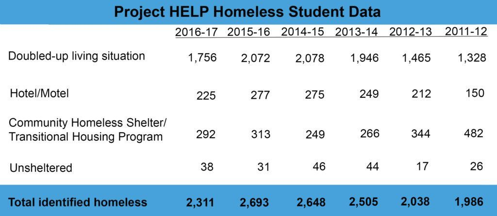 Homeless Student Statistics from the Austin ISD Drop by Nearly 400 ...