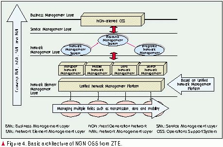 NGN-oriented Business and Operations Support System - ZTE Corporation