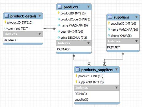 MySQL Tutorial - MySQL By Examples for Beginners