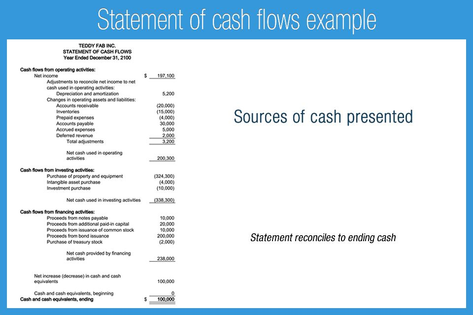 Statement of cash flows example - Accounting Play