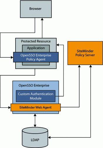 Chapter 2 Integrating CA SiteMinder (Sun OpenSSO Enterprise 8.0 ...