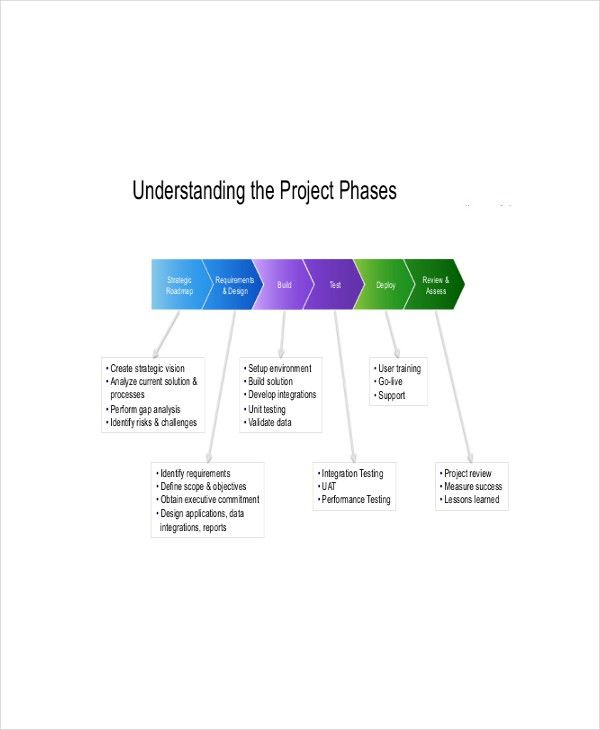 8+ Project Roadmap Templates - Free Sample , Example , Format ...