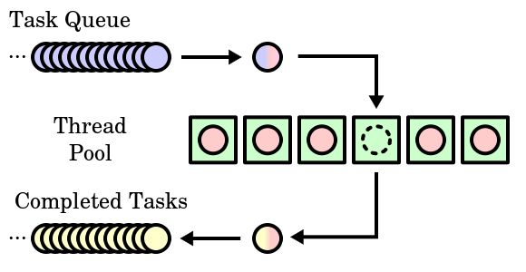multithreading - What is the use of a Thread pool in Java? - Stack ...