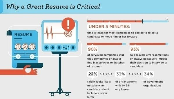 Top 5 Tools for a Perfect Infographic Resume
