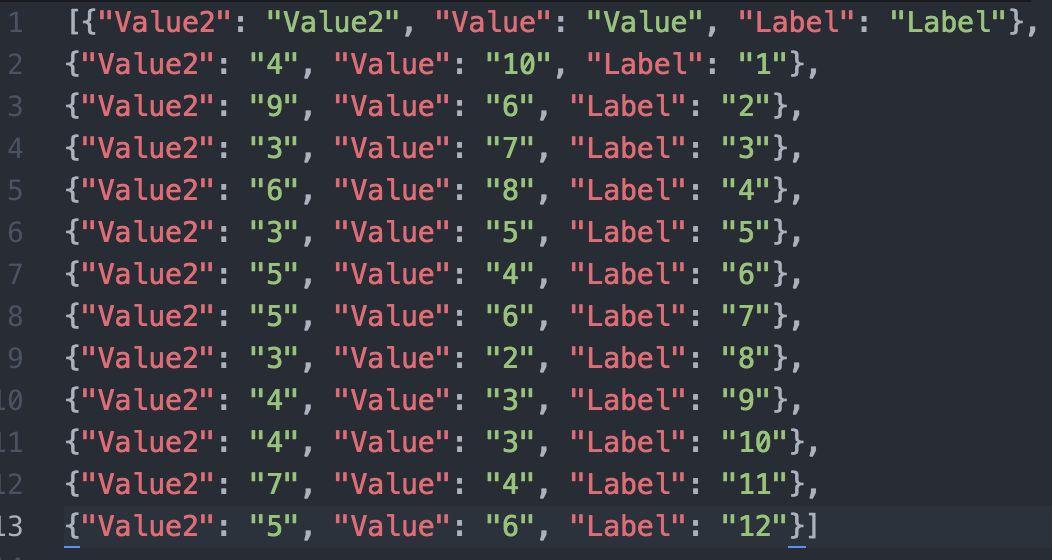 Chartists.js: CSV to JSON to Graph Data by Mike Mangialardi on CodePen