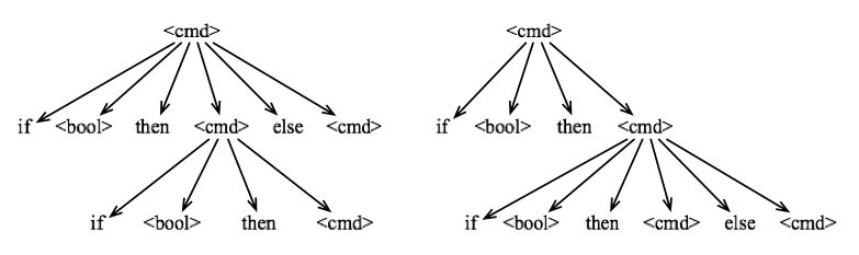 Introduction to Programming Languages/Ambiguity - Wikibooks, open ...