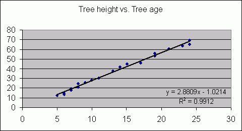 10 Regression Models & Correlation