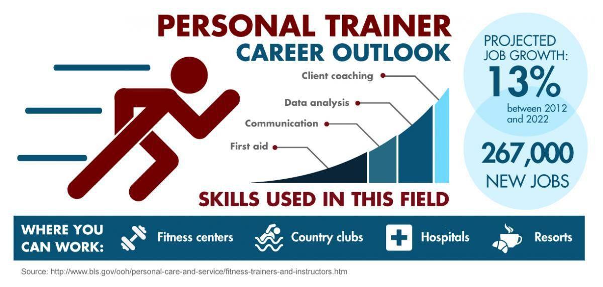 Personal Training Degree in Kansas City - Pinnacle Career ...