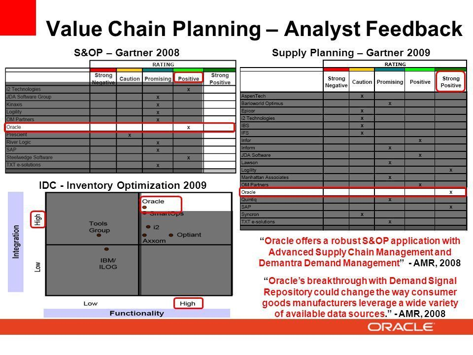Value Chain Planning Overview - ppt download