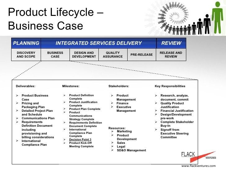 Product Management And Service Delivery Process - FlackVentures Examp…
