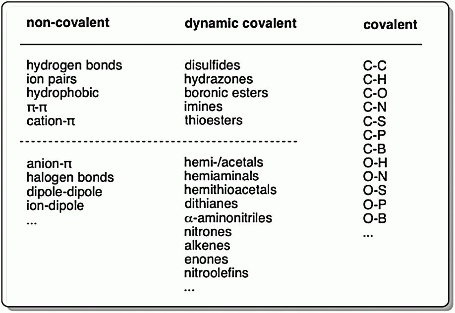 Functional systems with orthogonal dynamic covalent bonds ...