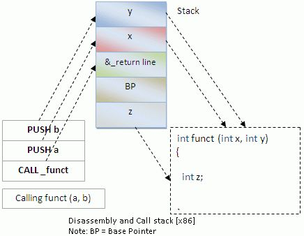 What is call by value vs call by reference with example code and ...