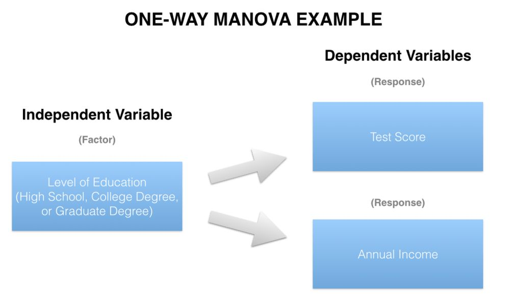 Statistical Soup: ANOVA, ANCOVA, MANOVA, & MANCOVA — Stats Make Me Cry