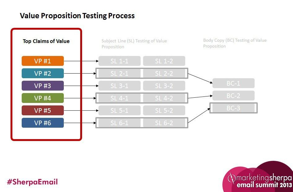Value Proposition Optimization: 5 simple steps to discovering your ...